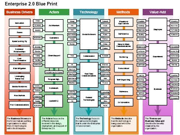 Enterprise 2.0 Blueprint
